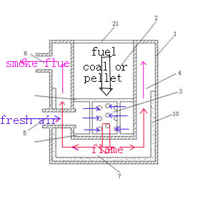 Heating with Coal, is it for Me?- A Beginners Guide (hardwood, how